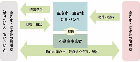 空き家バンク図.jpg