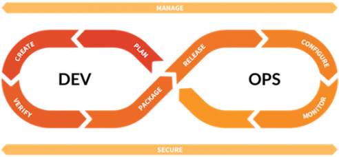 devops-loop-and-spans-small-490x227.png