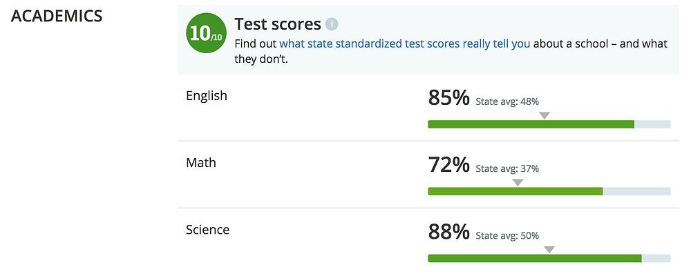 Greatschools.org academic rating for Los Gatos High School