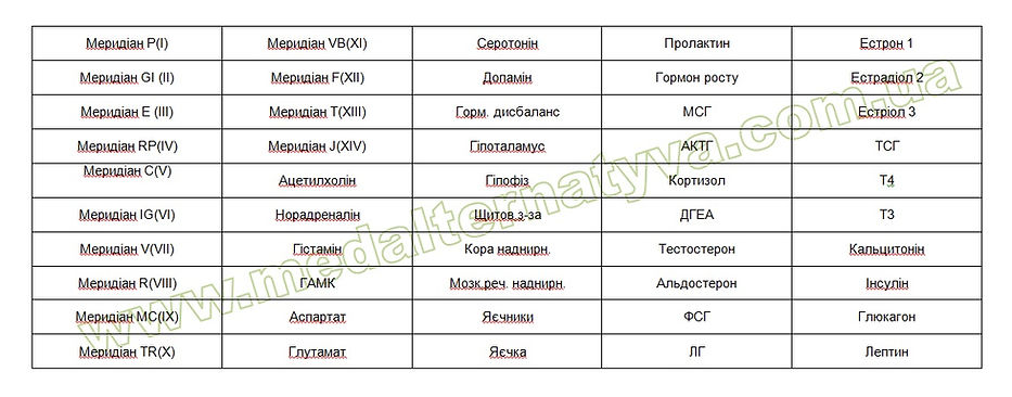 нозоди_прикладного_кінезіолога_комплект_нозодів_біомаркерів_Гормональний_м'язове_тестування