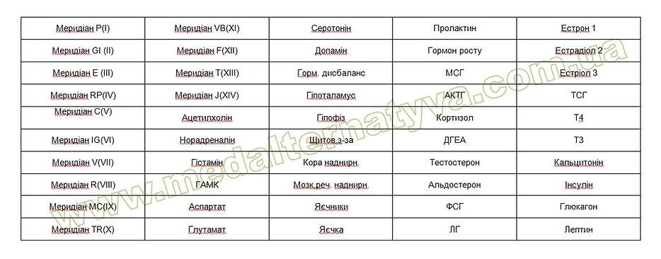 нозоды прикладная кинезиология_ГОРМОНАЛЬНЫЙ набор_нозоды для мануального мышечного тестирования