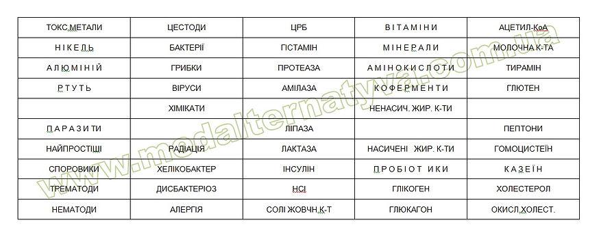 нозоди_прикладного_кінезіолога_комплект_нозодів_біомаркерів_Універсальний_м'язове_тестування