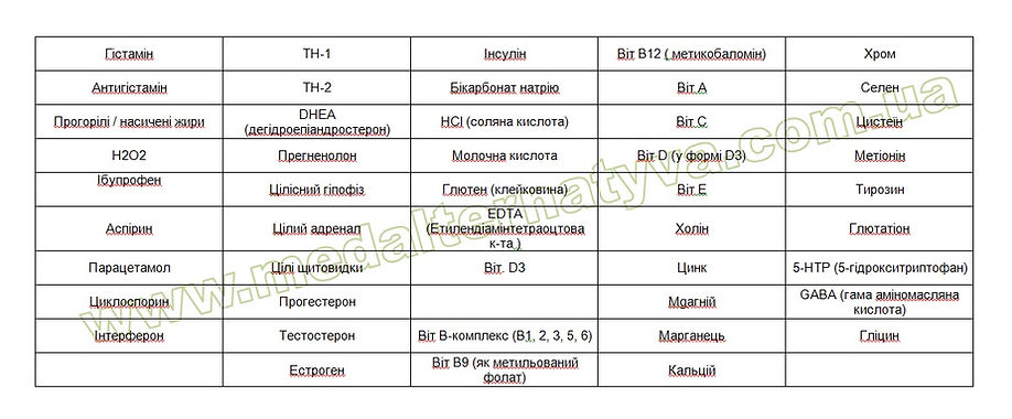 нозоды прикладная кинезиология_ВОСПАЛЕНИЕ набор_нозоды для мануального мышечного тестирования