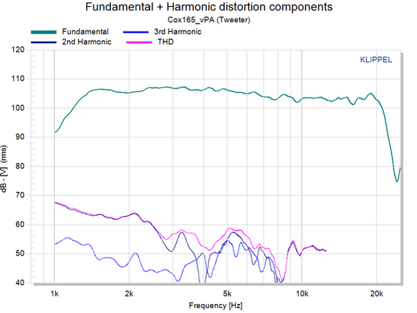 TWT_Fundamental + Harmonic distortion co