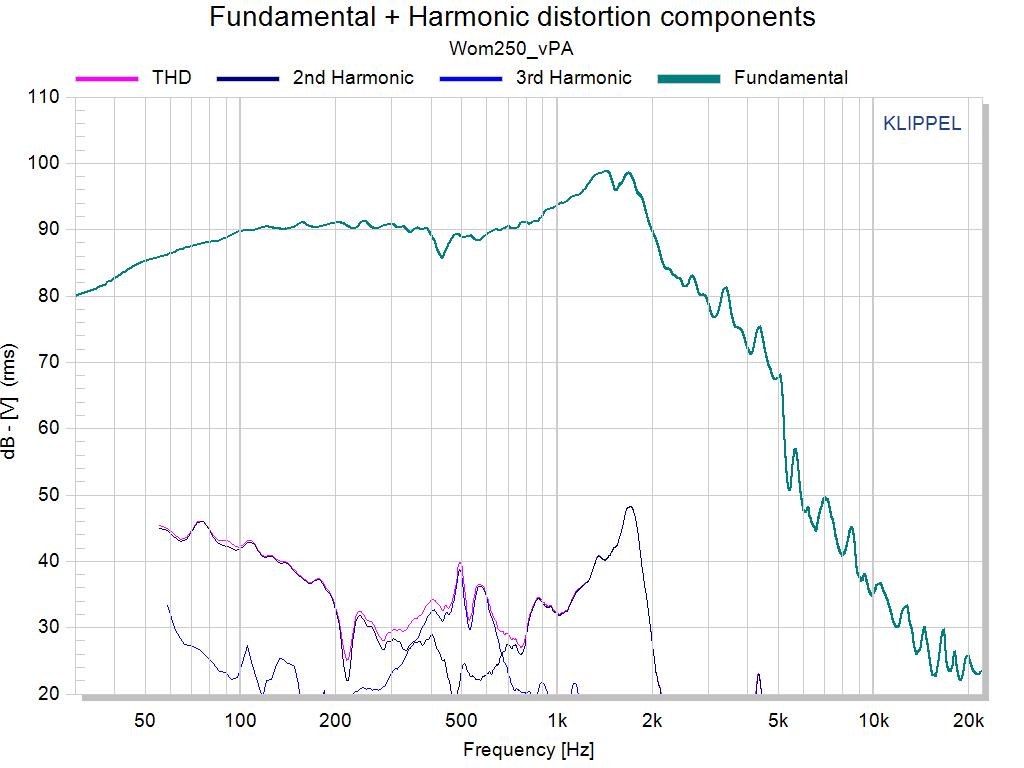 Fundamental + Harmonic distortion compon