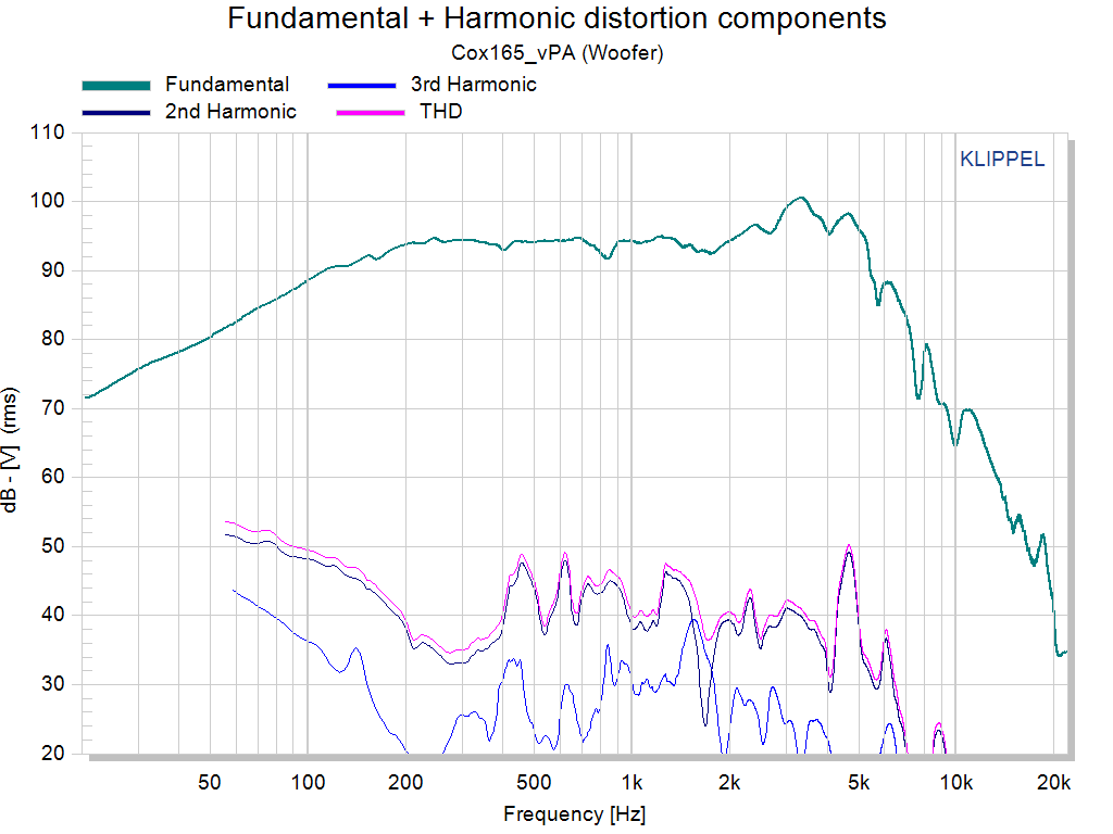 Fundamental + Harmonic distortion compon