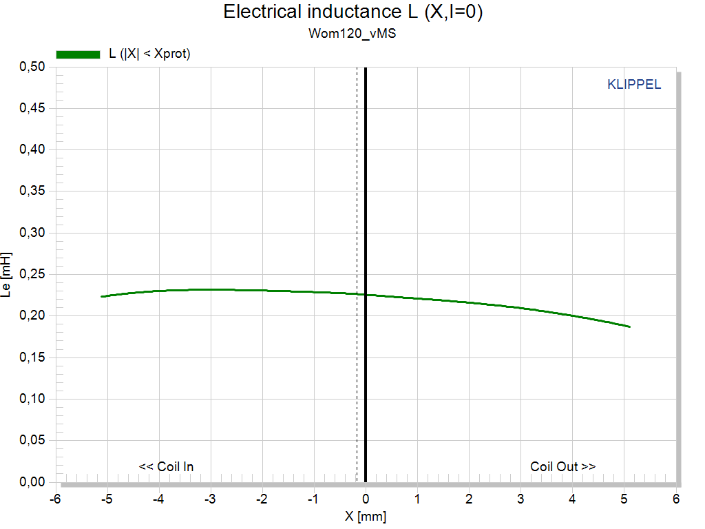 Electrical inductance L (X,I=0).png