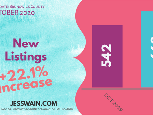 220 Homes Sold for 💯% of List Price🤩 Brunswick County - October 2020 Market Update
