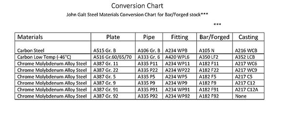 Bar Stock Conversion Chart