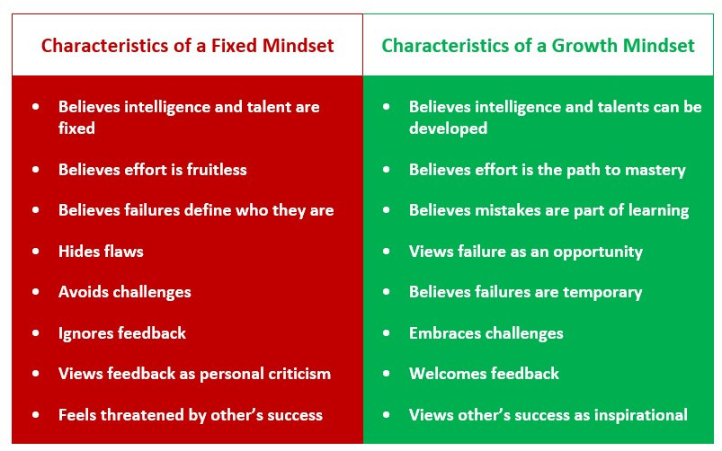 This image is a table of two columns featuring the characteristics of fixed mindset, and growth mindset thinking.