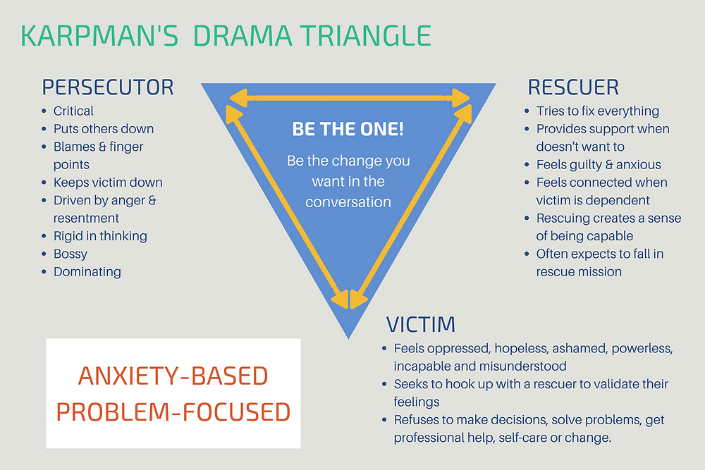 This image show how the Karpman drama triangle affects the view of each person involved in a negative way.