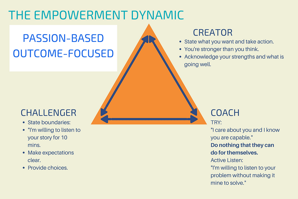 This image shows how you can turn a drama triangle into a coaching opportunity for better team management and outcomes.