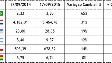 Variação cambial x Competitividade exportação