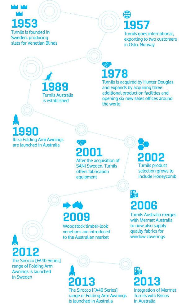 timeline-turnils.jpg