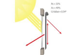 Solar & Optical Properties