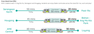 Travelling Time reduce once the cross island line in operation, benefit the residents of the Florence Residence