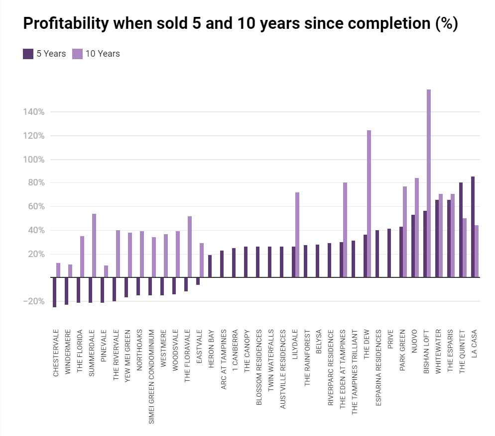 the profitability of the EC when sold in 5 and 10 years since TOP