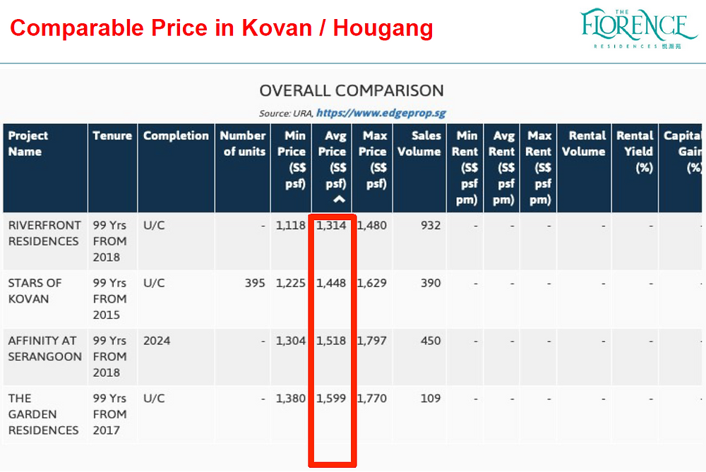 Price comparison, low entry price for the Florence Residence