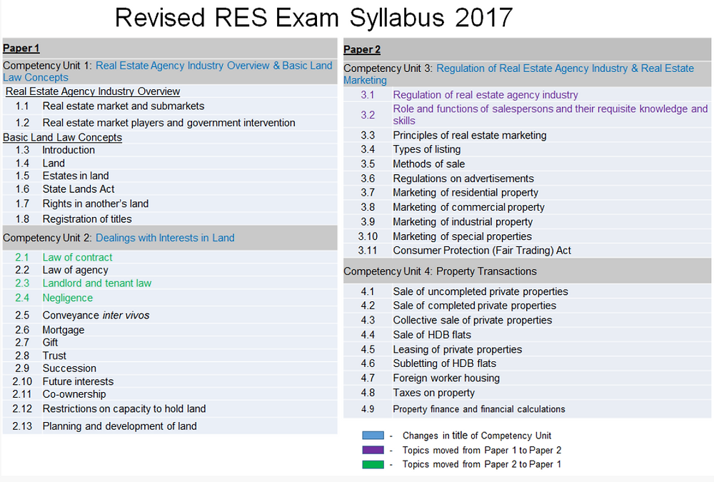 RES exam syllabus