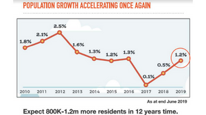 why the SIngapore populations growth  need to accerate