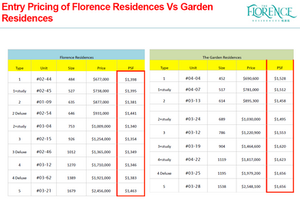 low entry price for the Florence Residence