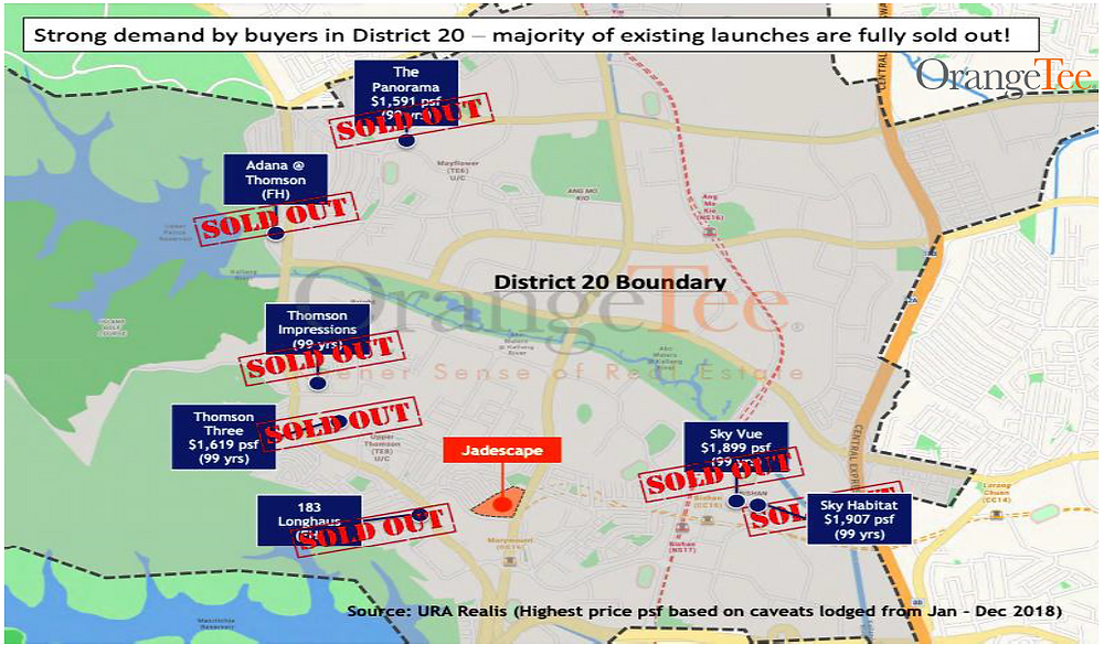 Jadescape , Low inventory in District 20 for new launches