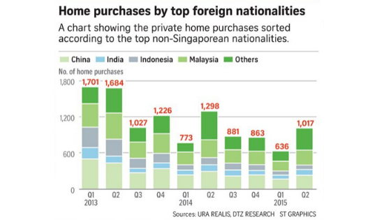 why foreign investors still buying property in Singapore