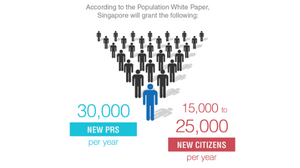 population grows give you the advantage in Real Estate investment