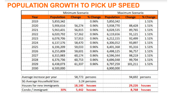 a detail projections on singapore populations growth to reach targets of 6.9M in the year of 2030.