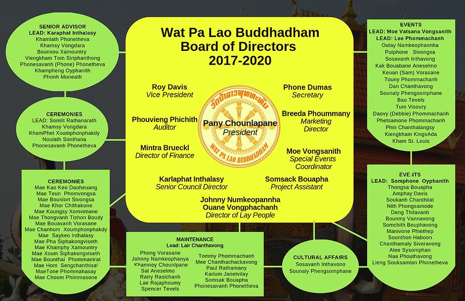 Copy of WPLB Board of directors 2019.png