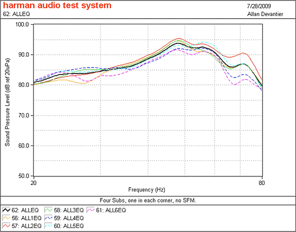 Subwoofer / Low Frequency Optimization | Audio Science