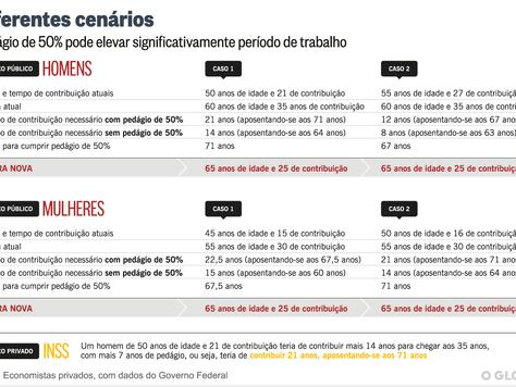 Entenda a proposta da Reforma da Previdência – Regras de Transição - Advogado Previdenciário em SP