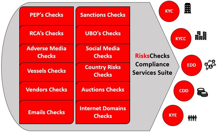 RisksChecks Compliance Services Suite  b