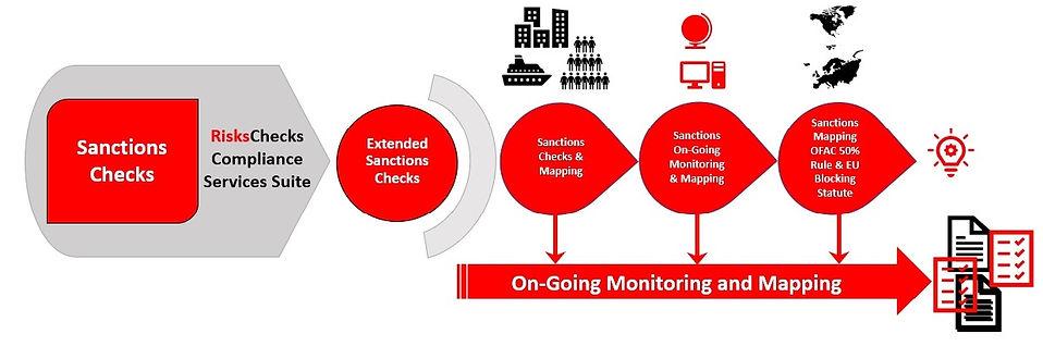 RIsksChecks Suite Sanctions.jpg