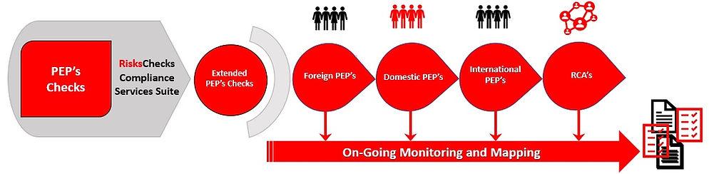 Risks Checks PEP's.jpg