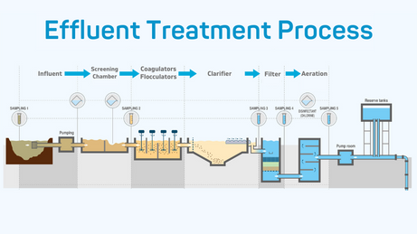How Effluent Treatment Plant (ETP) works?