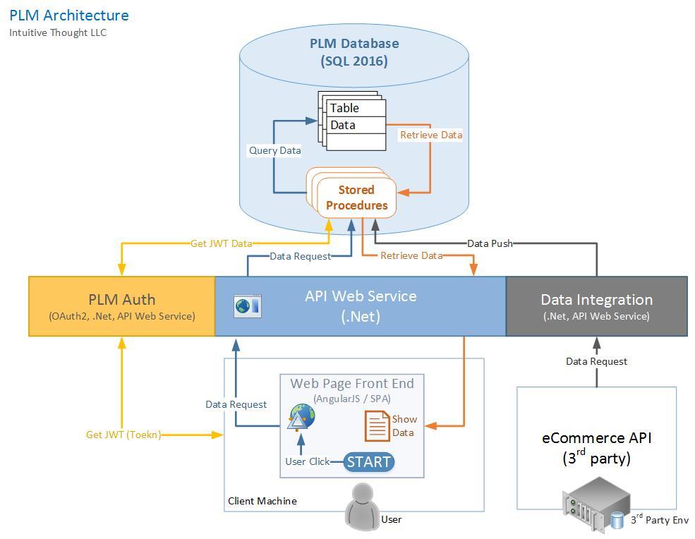 PLM Architecture