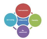 Collaborative Comm Flexib Re-assessment