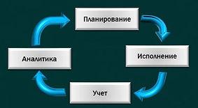 Управление проектом
