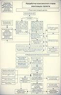 Разработка комплексного плана