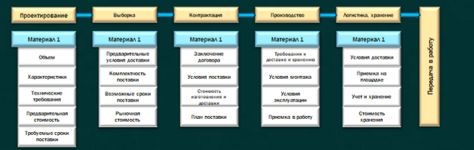 BIM. Связь данных. Комплектация