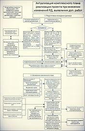 Актуализация комплексного плана