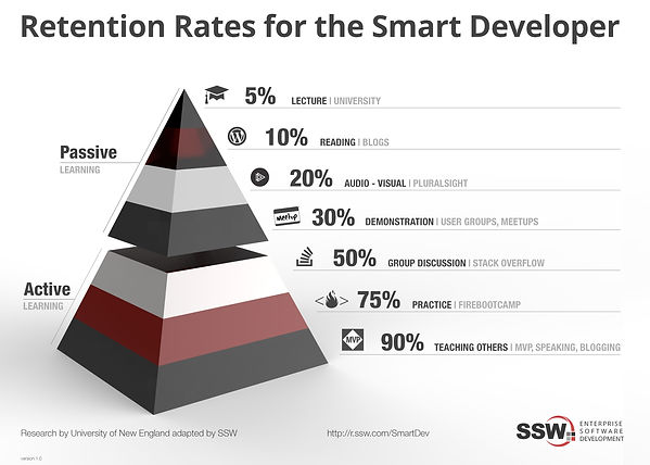 learning-pyramid-ssw-1.jpg