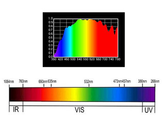 What are the different effects of the UV LED, VIS LED and Infra LED?