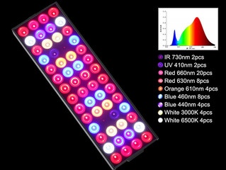 JCBritw Releases its Latest 30W LED Grow Light on June 5