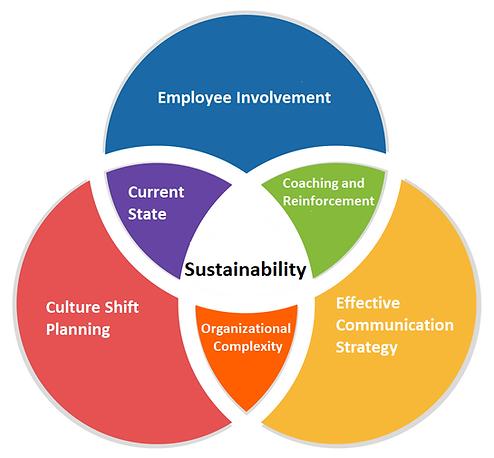 Sutainability Model