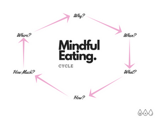 Mindful Eating: 101