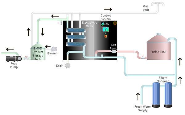 EMOD Flow Diagram.JPG