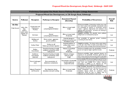Pages from Appendix 6  CSM Risk Table.pn