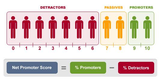 Measure your Net Promoter Score